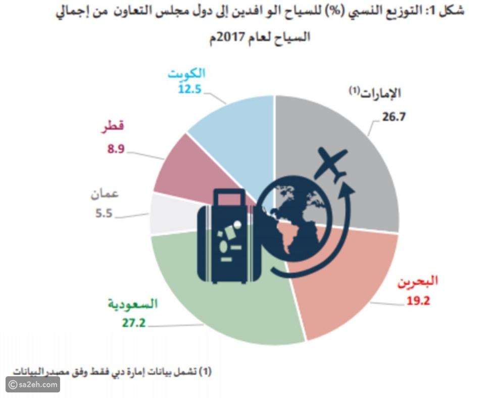 """السعودية تتصدر: بالأرقام أعداد زوار دول الخليج """"مفاجأة"""".هنا التفاصيل"""