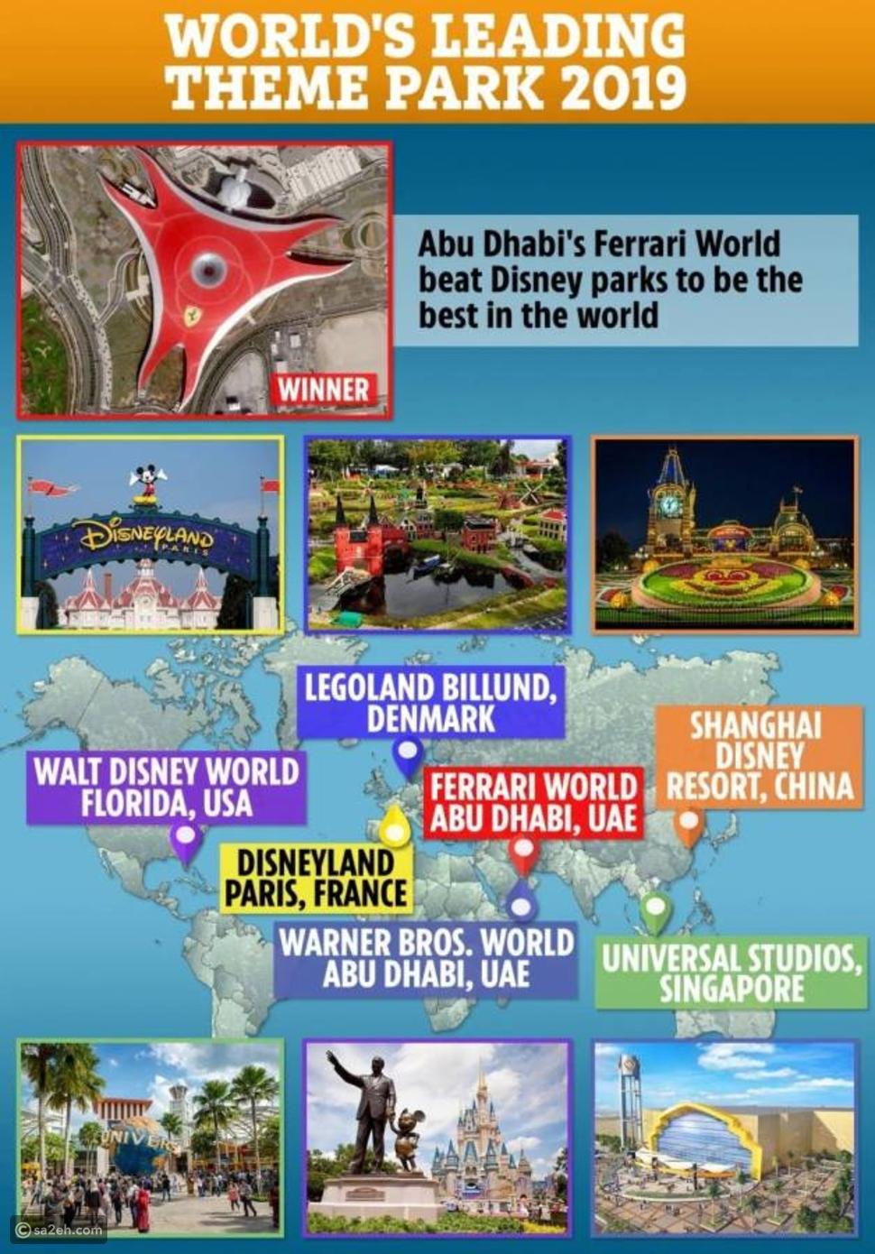 متفوقة على ديزني لاند: عالم فيراري أبو ظبي تحصد لقب أفضل ملاهي في 2019