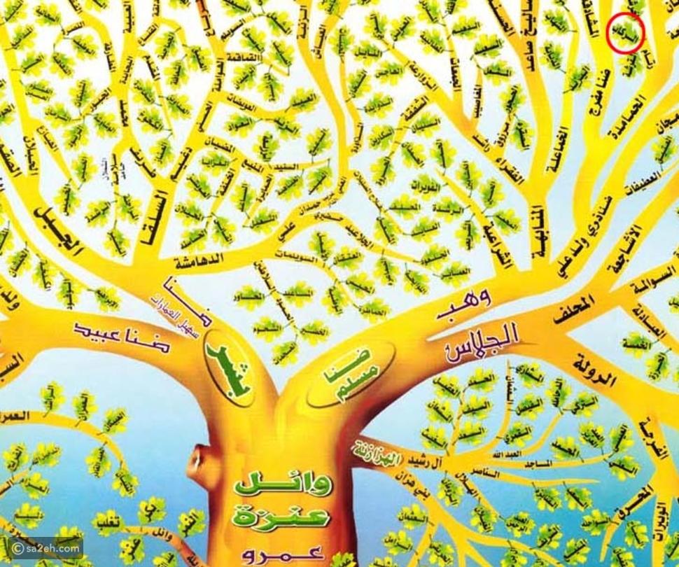شجرة قبيلة عنزة: