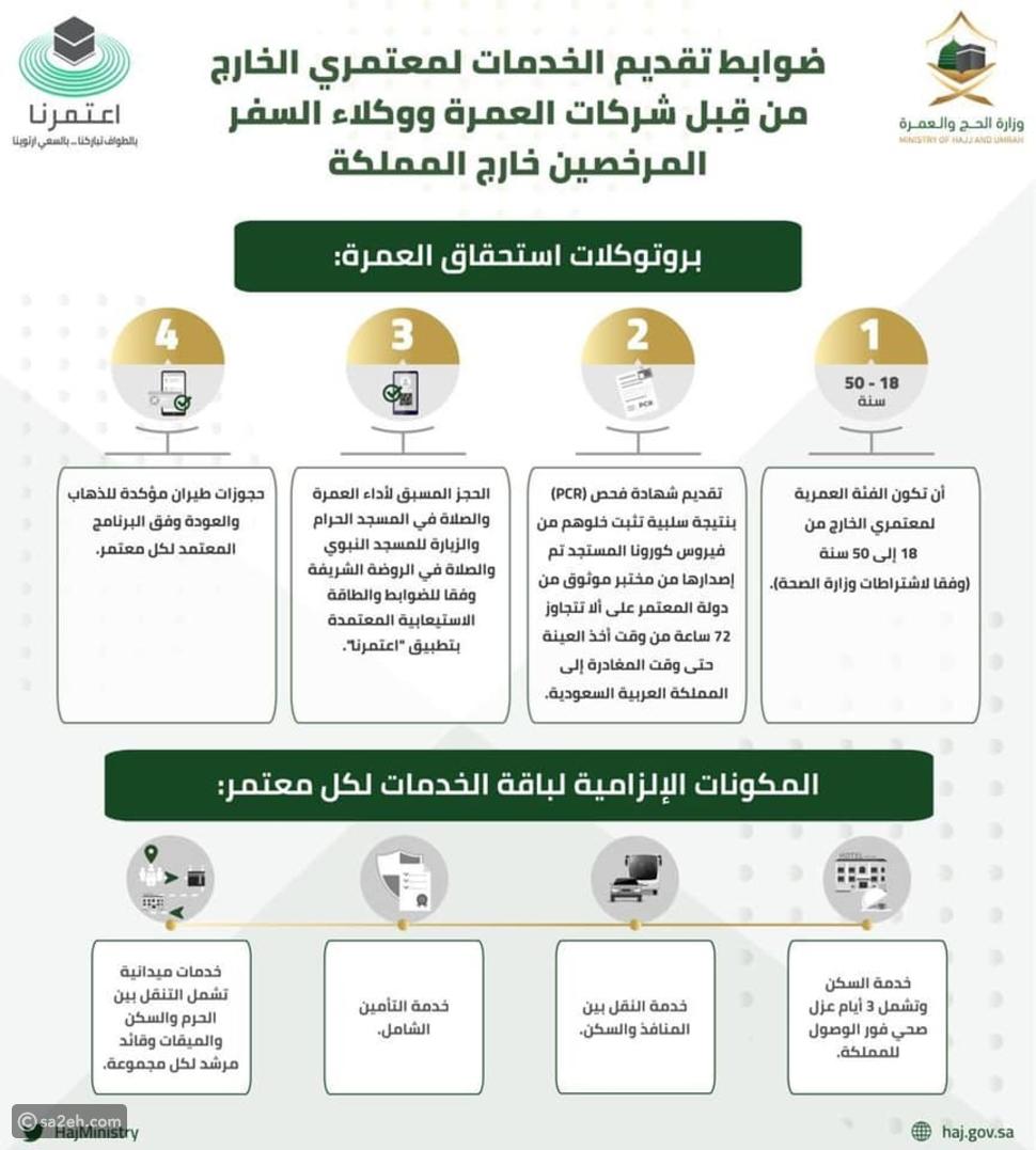 السعودية تحدد ضوابط قبول معتمري الخارج