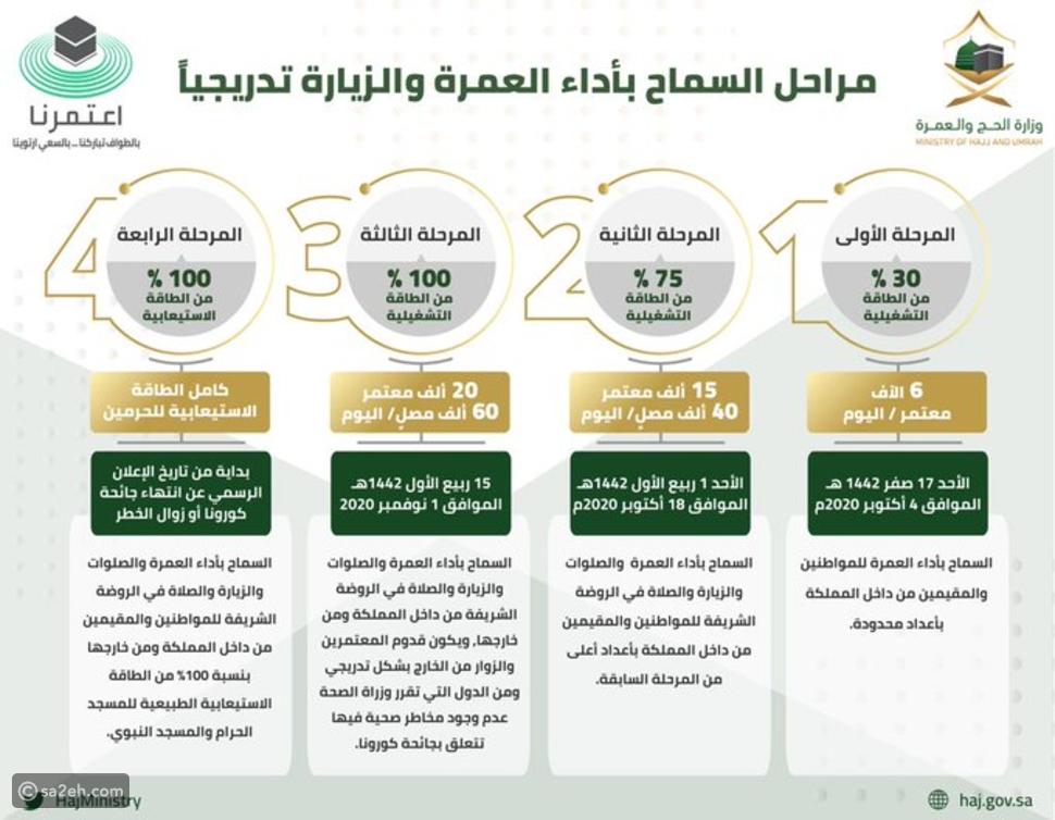 4 مراحل لاستئناف العمرة